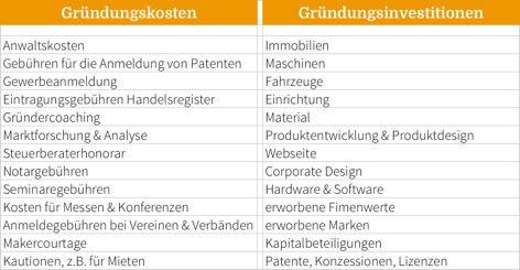 Gründungskosten und Gründungsinvestitionen_Beispiele