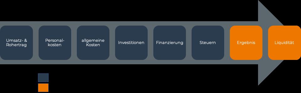 Finanzplan erstellen: Die optimale Struktur