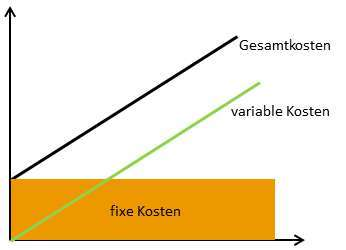 fixe Kosten und variable Kosten
